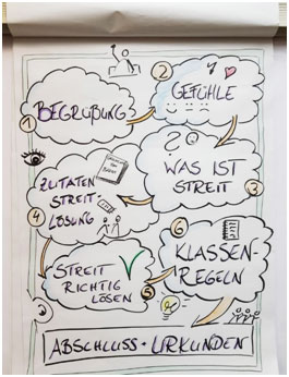Konflikttraining Agenda Klassen 1 – 3/Willkommensklasse