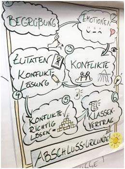 Konflikttraining Agenda Klassen 4 – 6